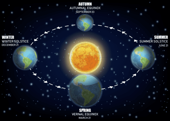 What is the Summer and Winter Solstice?