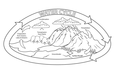 Earth Day Coloring Pages - Water Cycle
